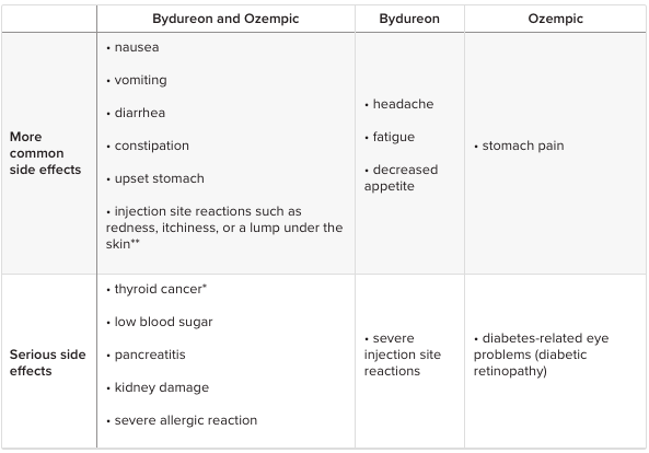 Special Spotlight on Diabetes Insulins: Bydureon (exenatide