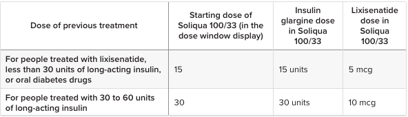 Starting Dosage - Soliqua